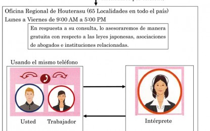 法テラス、 外国語対応始めました!英語・中国語・ポルトガル語・スペイン語・タガログ語のサポート について