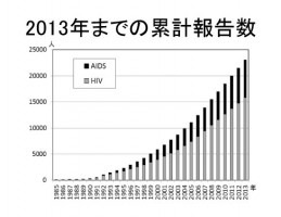 厚生労働省エイズ動向委員会 「平成25年エイズ発生動向-概要-」より