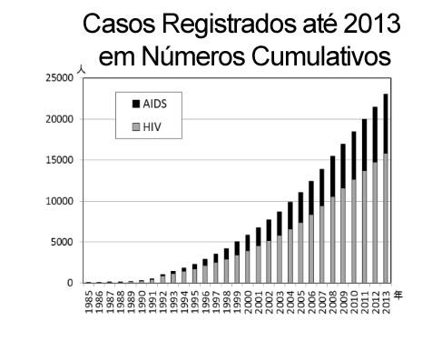 Ministério do Trabalho, Comitê de AIDS (Tendência da AIDS 2013, resumo)